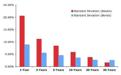 standard-deviation-of-returns