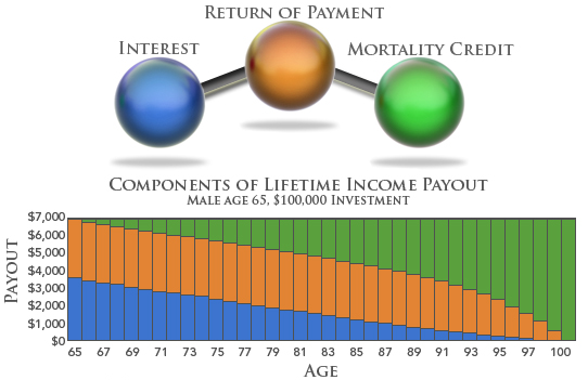 Annuityf Lifetime Inflation Adjusted Annuity