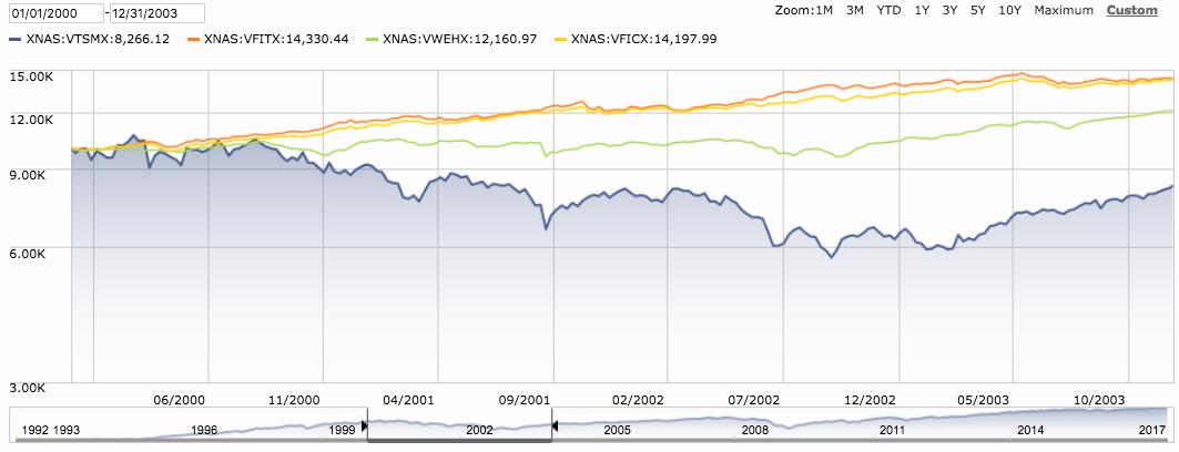 Dot Com Crash Chart
