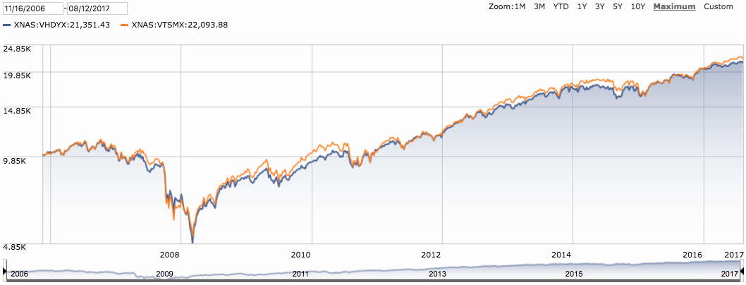 Dividend and Total Market
